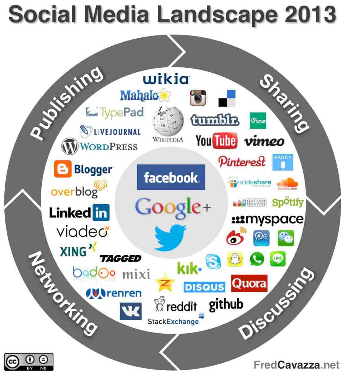 social-media-landscape-2013