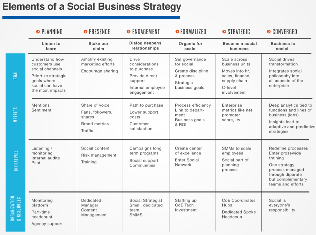 Evolution_of_Social_Business