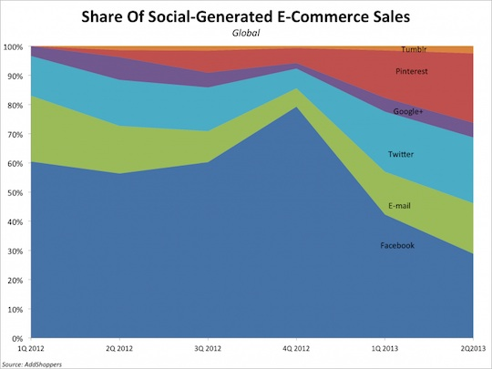 bii-social-commerce-sales