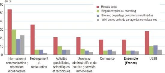 utilisation-ms-france-2013
