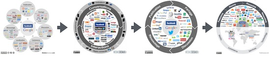 social-media-landscapes