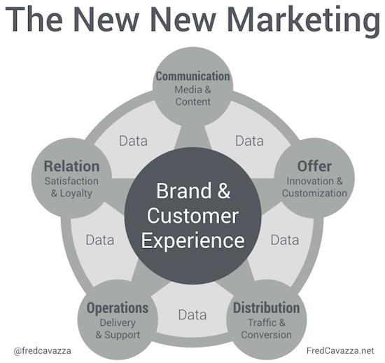 Vers un modèle harmonisé autour de l'expérience client et de marque