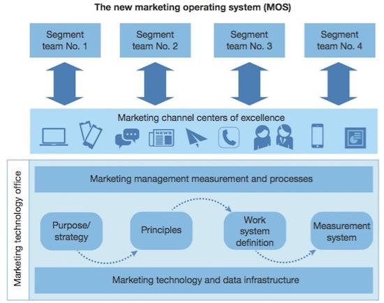Le marketing comme système d'exploitation (source : Forrester)