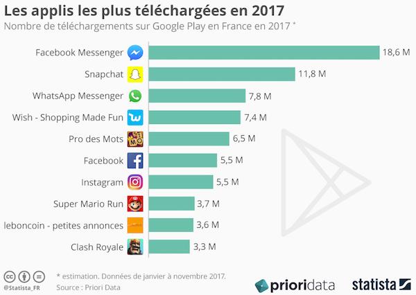 Top10-appli-FR