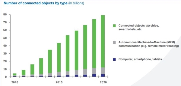IoT-2020