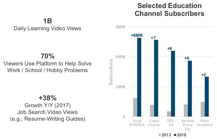 KPCB-Education