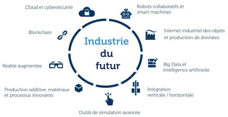 Industrie-numerique
