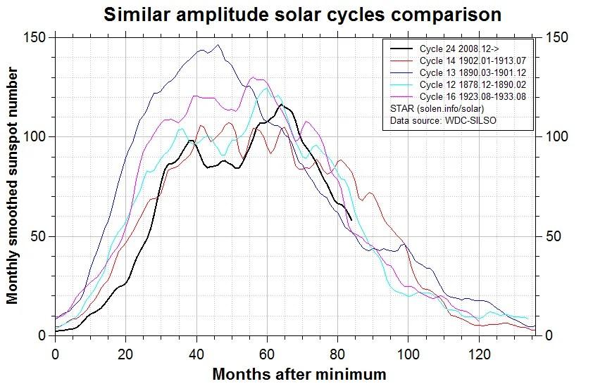 7 16 de julho comparison_similar_cycles