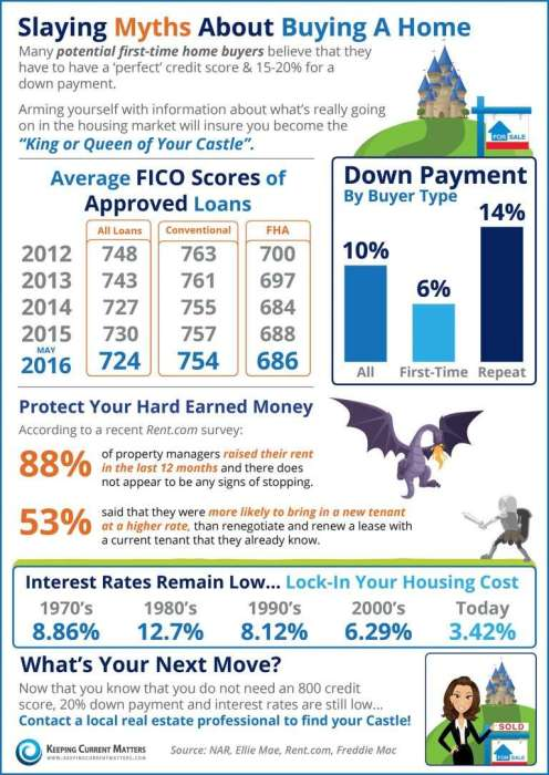 Rates Are Ripe for A Refinance
