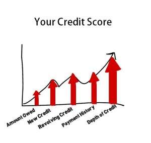 Credit Score first time buyers