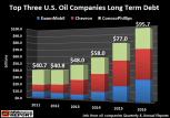 top-3-us-oil-companies-long-term-debt