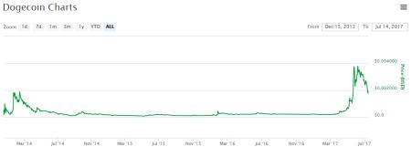 Cours du DOGECOIN depuis Décembre 2013, une des monnaies virtuelles