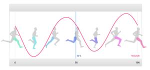 3D Running gait analysis | Fredrik Ölmqvist  Blog