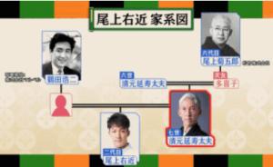 尾上右近の家系図