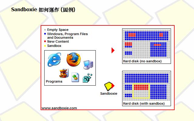 Sandboxie 在虛擬沙盒環境測試軟體或瀏覽器安全,避免對系統造成危害