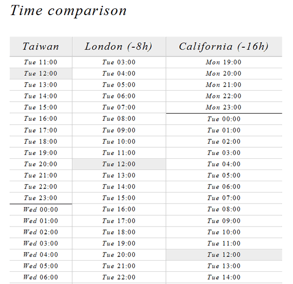 time-is-time-comparison