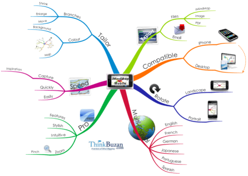 iMindMap Pro 12 Cracktool to catch thoughts, cope with eliminating the problems. MindMap gifts without devotion and brigs notions from your