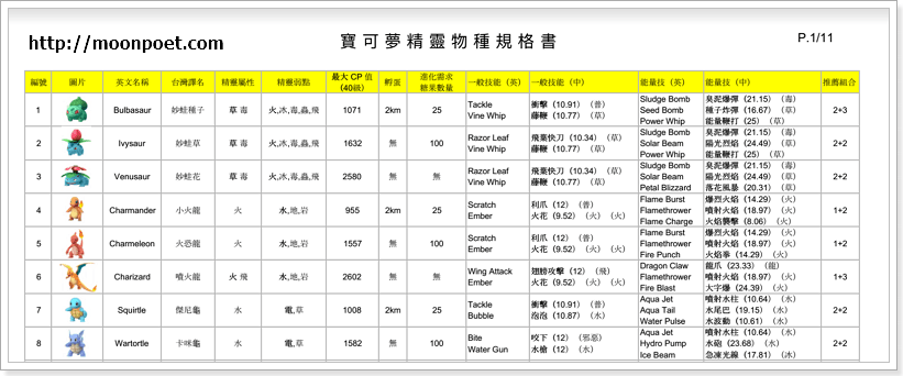 Pokemon Go圖鑑資料庫 中文名對照 最高CP值 技能對照