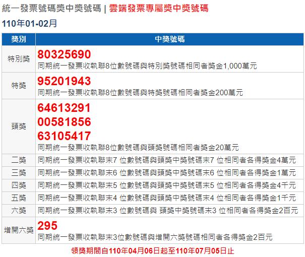 統一發票1 2月2021中獎號碼