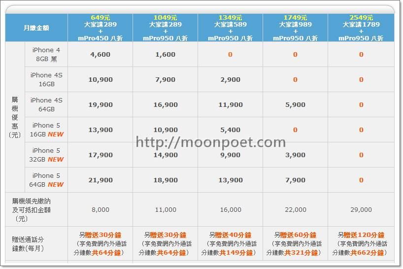 中華電信 iphone 5 方案費率 另有遠傳與台灣大哥大