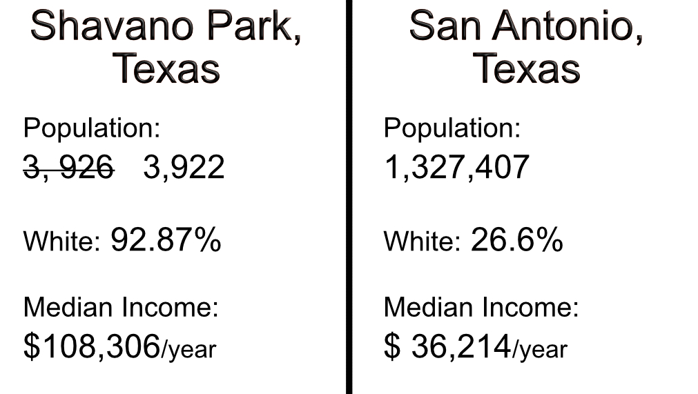 Shavano Park v San Antonio, statistics from 2010 census as reported on Wikipedia