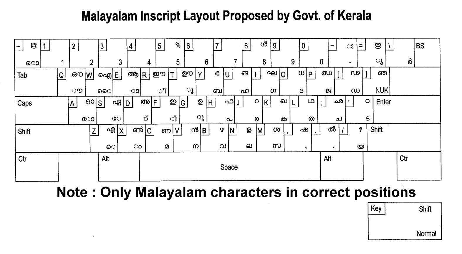 Ism Keyboard Layout