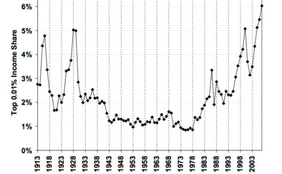 IncomeInequality1920toDate.jpg