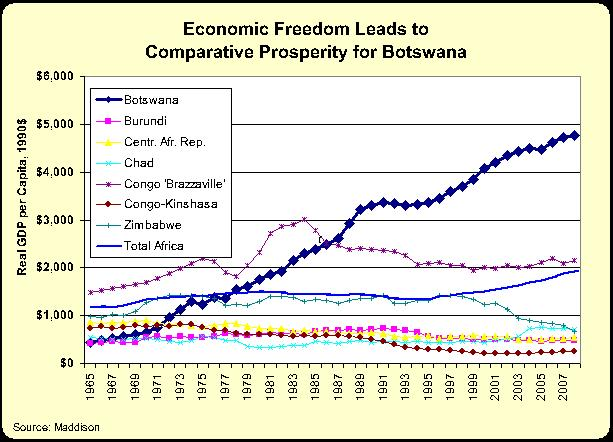 https://i1.wp.com/freedomandprosperity.org/wp-content/uploads/2015/02/Botswana.jpg