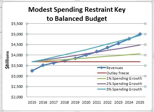 balanced-budget-spending-cuts