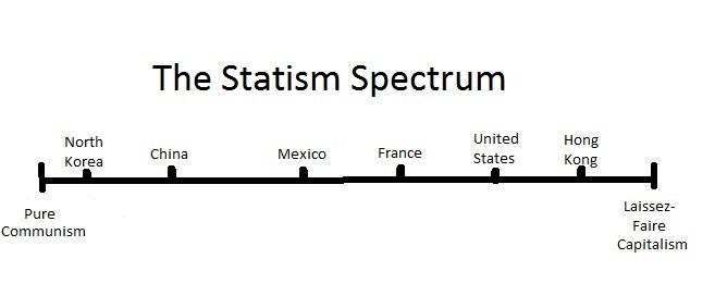 statism spectrum ideological spectrum