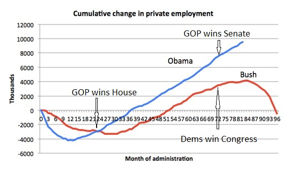 private employment under Obama Bush and Republican Democratic control of Congress