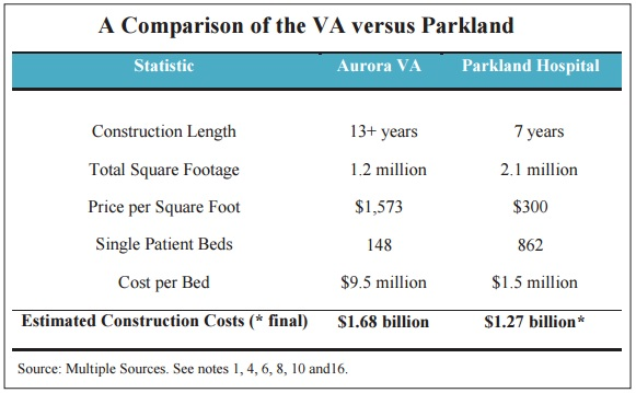 Chart of Comparative Healthcare costs of VA versus Parkland