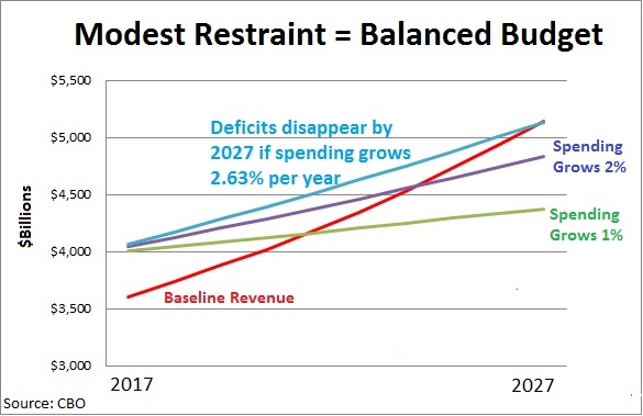 Modest Spending Restraint Balanced Budget 3 trillion