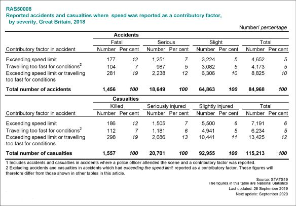 Contributory Factors and Speed - ras50008