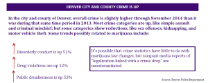 "SAM reports that the change in the data ""may have nothing to do with marijuana law changes"" but the Denver Police are less tentative; they identify a new data collection method as the main cause for the rise in reported crimes."