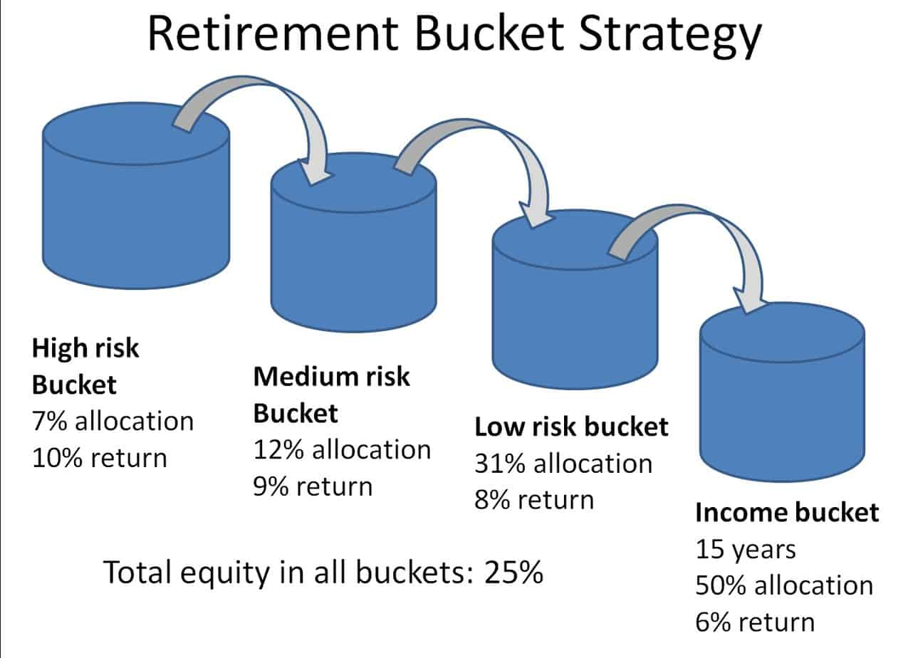 How To Create A Retirement Income Plan For 27 Year Old