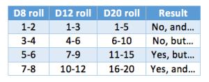 Alternative FU Dice rolls