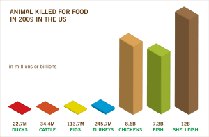 59 Billion Land and Sea Animals Killed for Food in the US in 2009