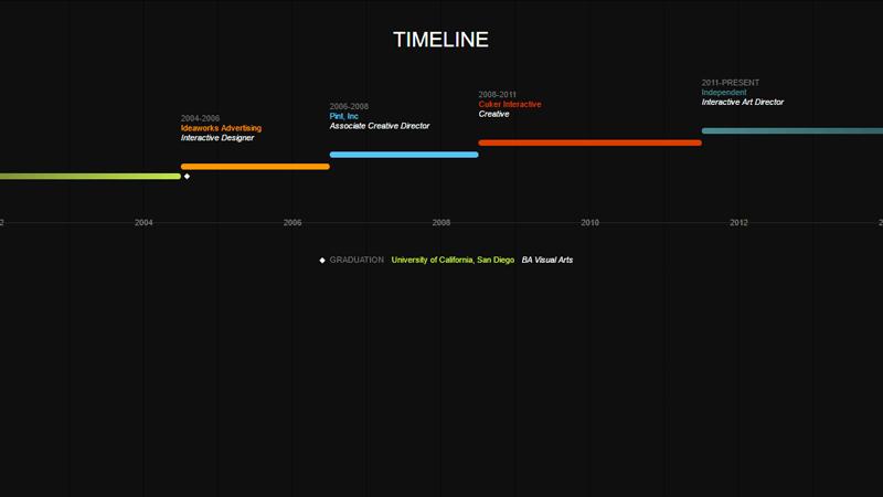 Demo Image: Horizontal Timeline