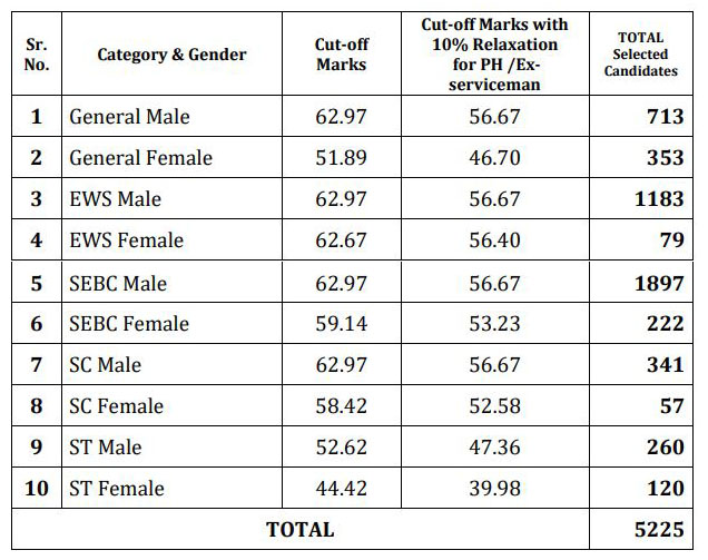 GPSC STI Result