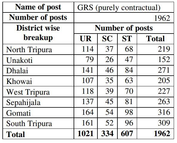 Tripura GRS Recruitment