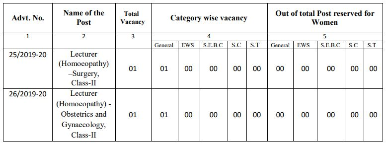 GPSC Lecturer Vacancy