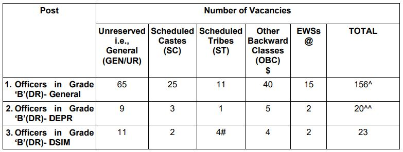 RBI Grade B Category Wise Vacancy