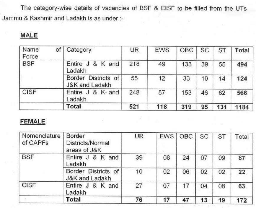 BSF Constable Recruitment 1396 Vacancy Details