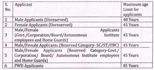 MPPCB Recruitment 2019 Age limits