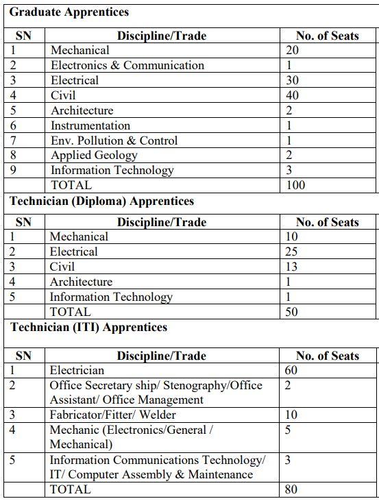 SJVN Apprentice Recruitment 230 Posts