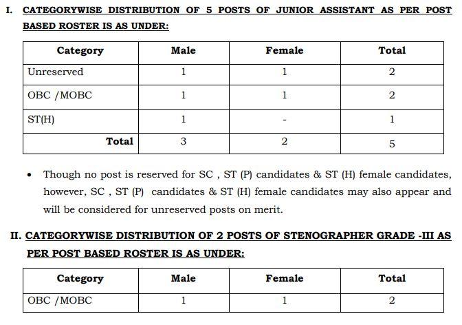 Graduate Jobs in Assam