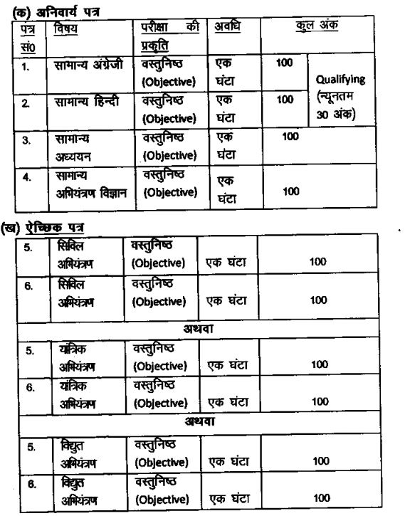 BPSC Assistant Engineer Recruitment 2020 Exam Pattern