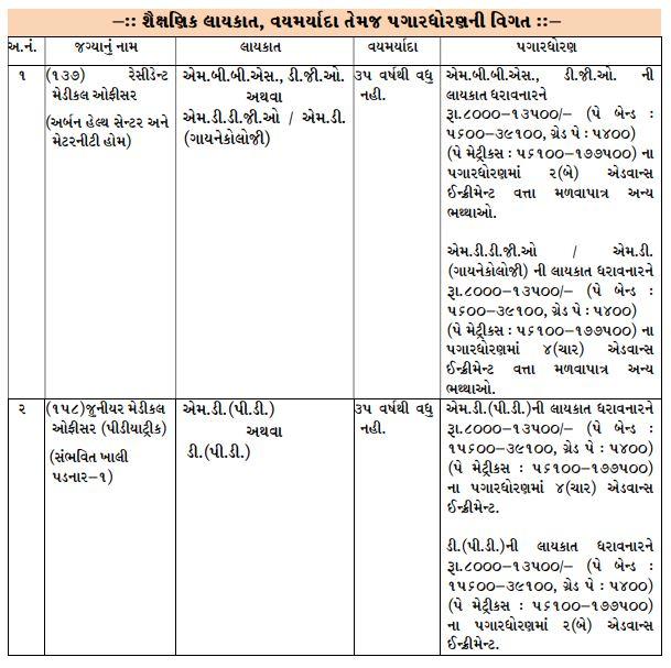 Surat Municipal Corporation Vacancy 2020
