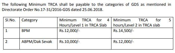 Uttrakhand GDS Salary 2020
